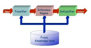 Fuzzy System overview